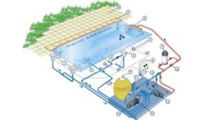 Havuz Mekanik Sistemleri Nedir? Nasıl Çalışır?